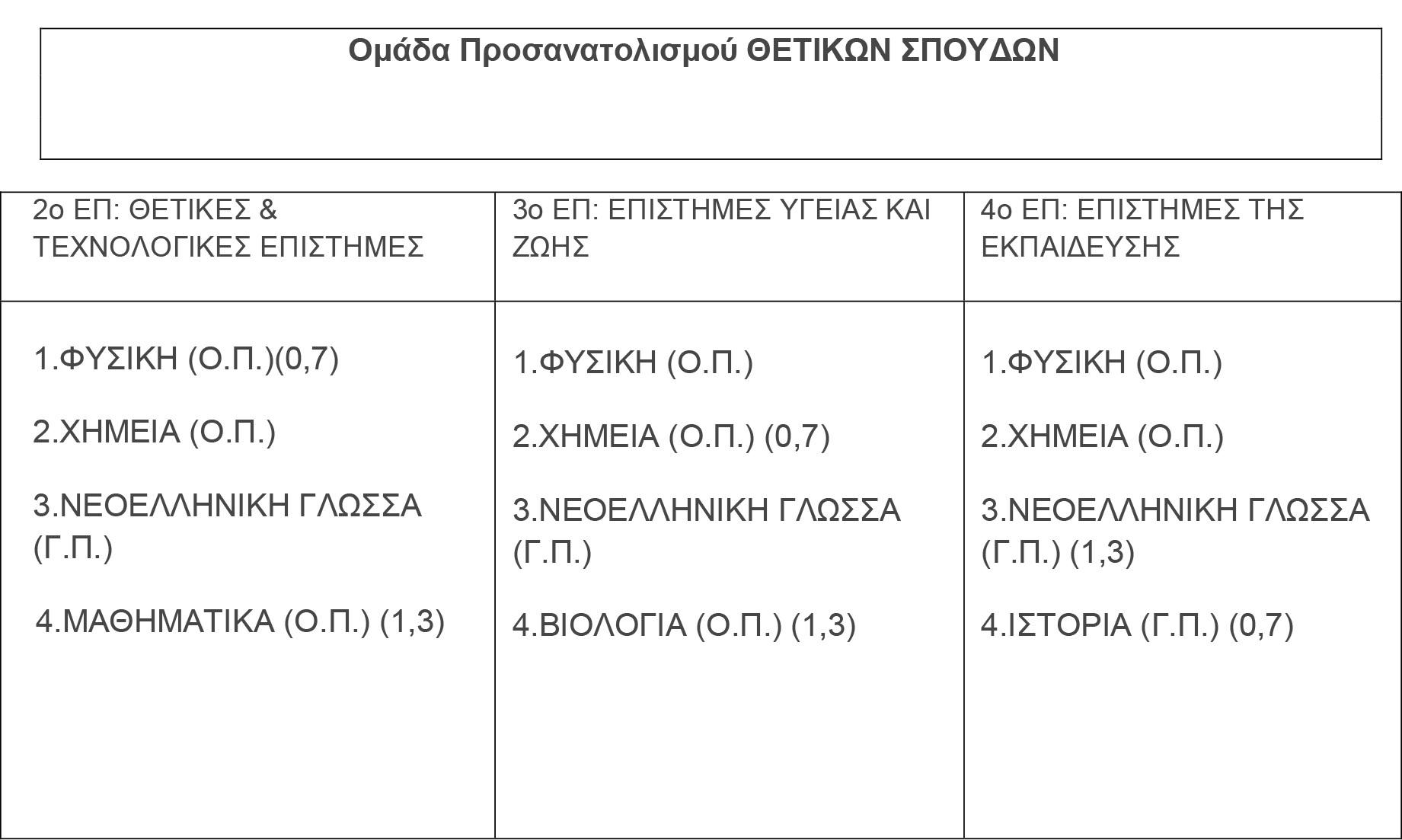 Ομάδα Προσανατολισμού ΘΕΤΙΚΩΝ ΣΠΟΥΔΩΝ2